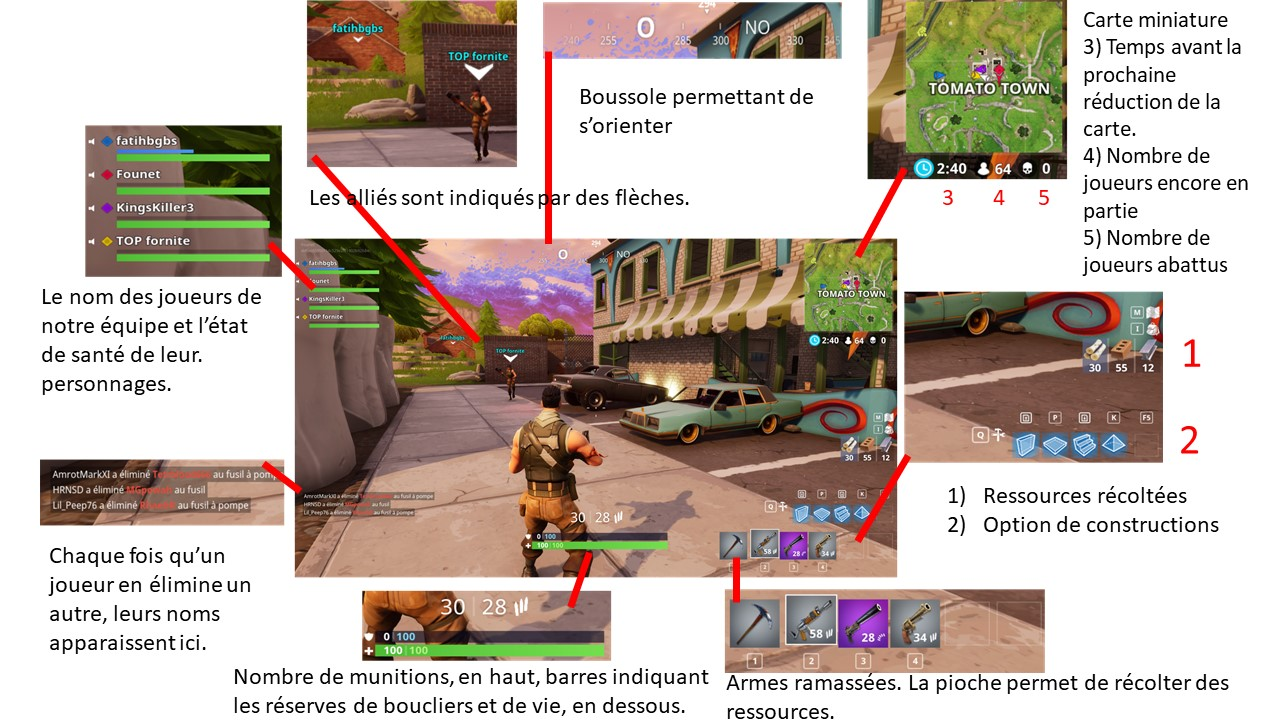 Fortnite Explications